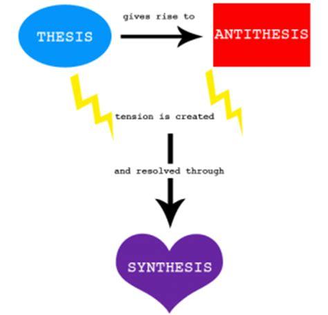 Thesis antithesis synthesis film 2018!