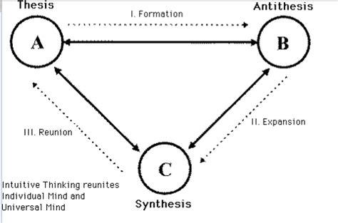 Thesis, Antithesis, Synthesis Film School