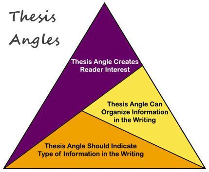 Thesis antithesis synthesis film